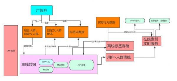 大数据DMP画像体系
