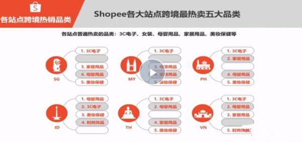 跨境电商蓝海新机会-shopee基础课程 视频截图