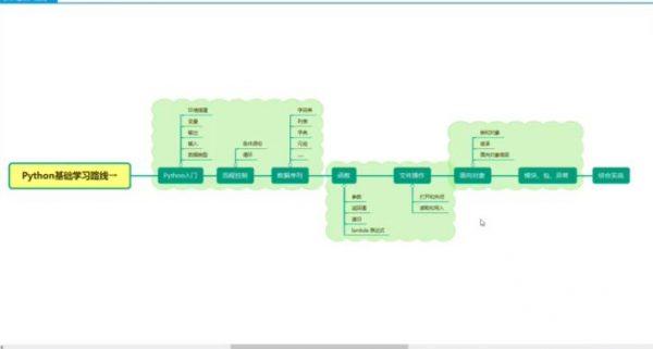 黑马Python基础学习路线