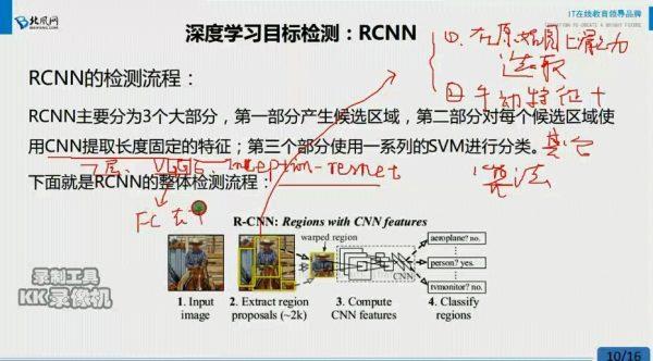 深度学习方针检测:RCNN