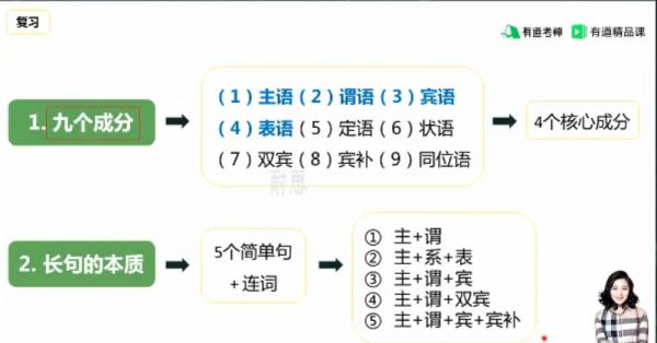 王菲语法班视频截图