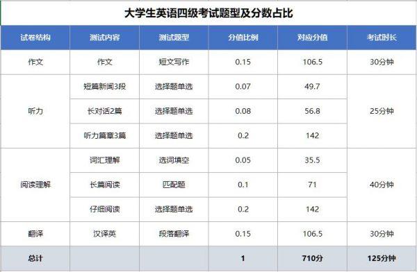大学生英语四级考试题型及分数占比