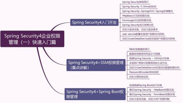 Spring Security4企业权限办理 课程纲要