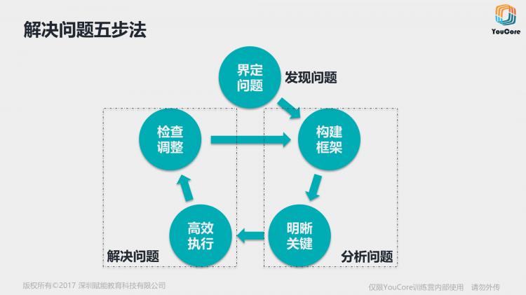 YouCore系统思维中级训练营-解决问题五步法