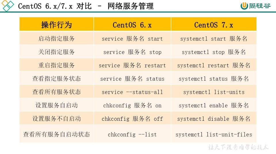 尚硅谷:Linux网络服务管理