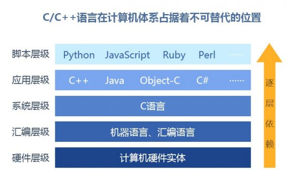 C/C++语言在计算机体系占据着不可替代的位置