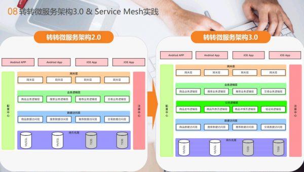 转转微服务架构3.0&Service Mesh实践