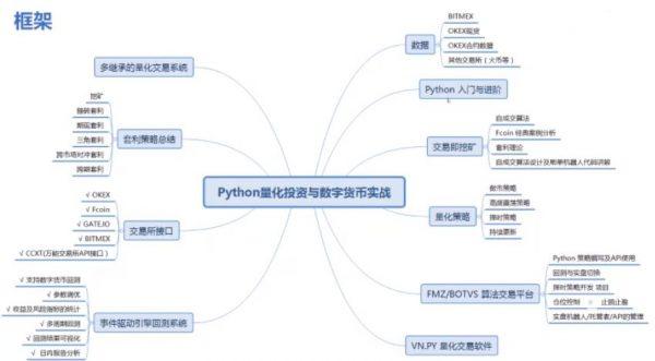 Python量化投资与数字货币实战 课程框架