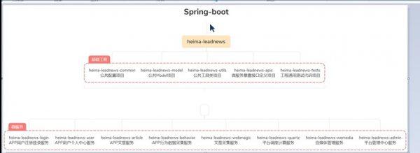 Springboot
