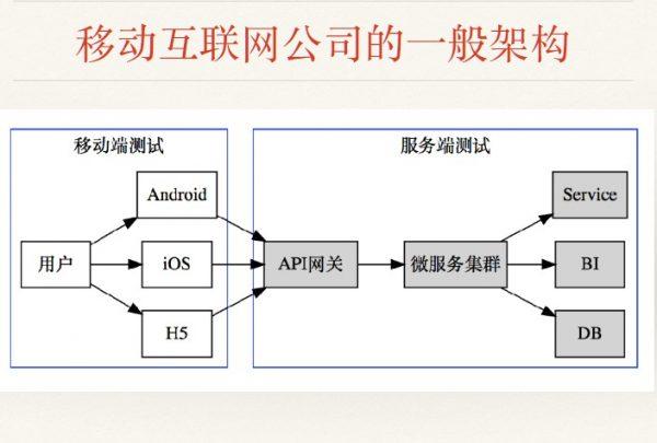 移动互联网公司的一般架构