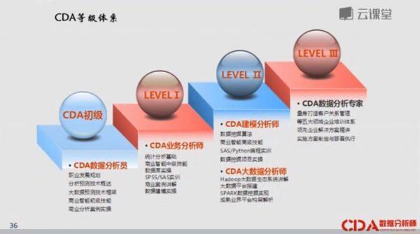 CDA数据剖析 等级区分